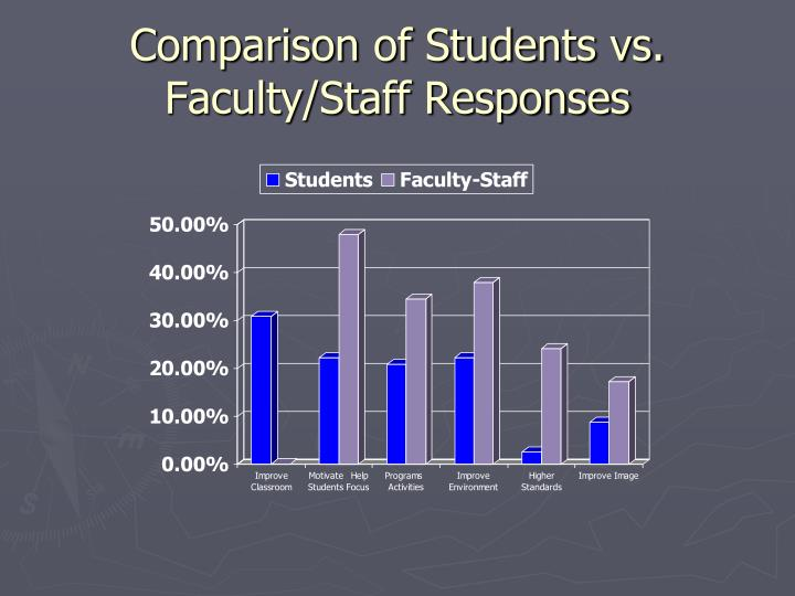 Comparison of Students vs. Faculty/Staff Responses