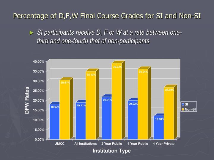 Percentage of D,F,W Final Course Grades for SI and Non-SI