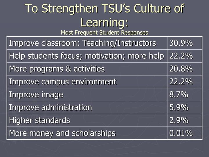 To Strengthen TSU's Culture of Learning:
