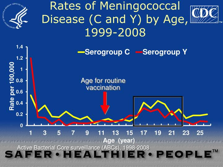 Rates of Meningococcal Disease (C and Y) by Age, 1999-2008