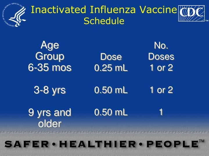 Inactivated Influenza Vaccine