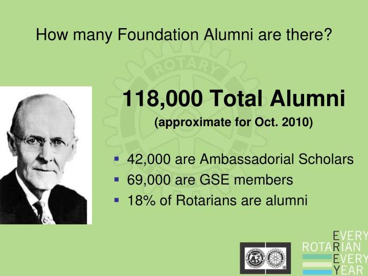 118,000 Total Alumni