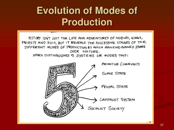 Evolution of Modes of Production
