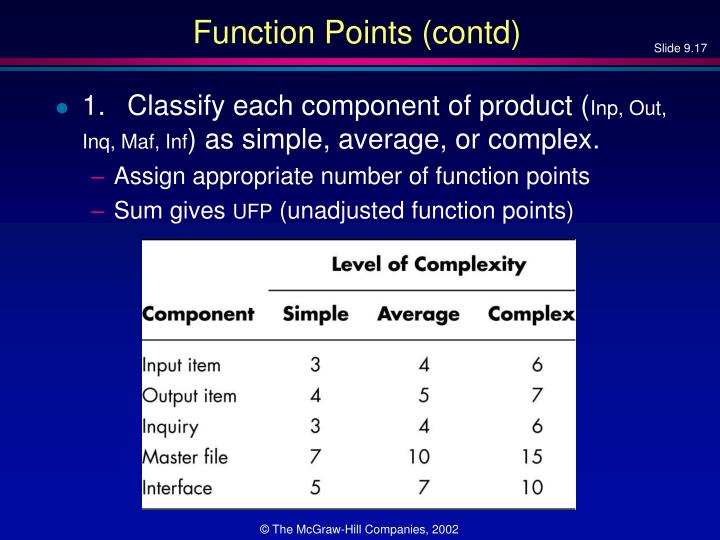 Function Points (contd)