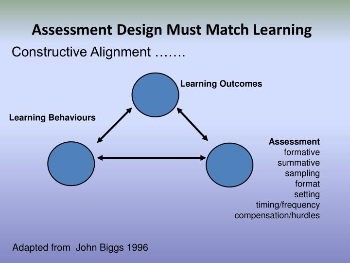 Assessment Design Must Match Learning