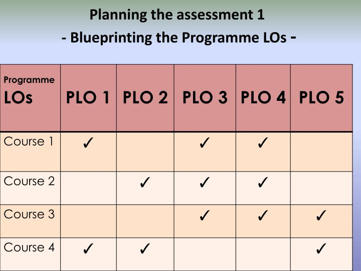 Planning the assessment 1