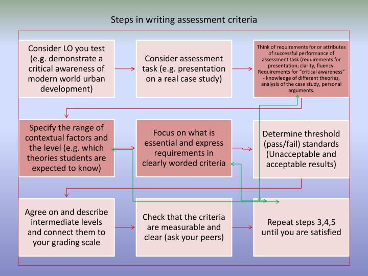Steps in writing assessment criteria
