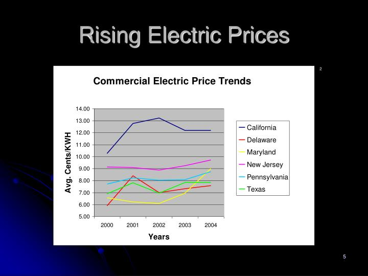 Rising Electric Prices