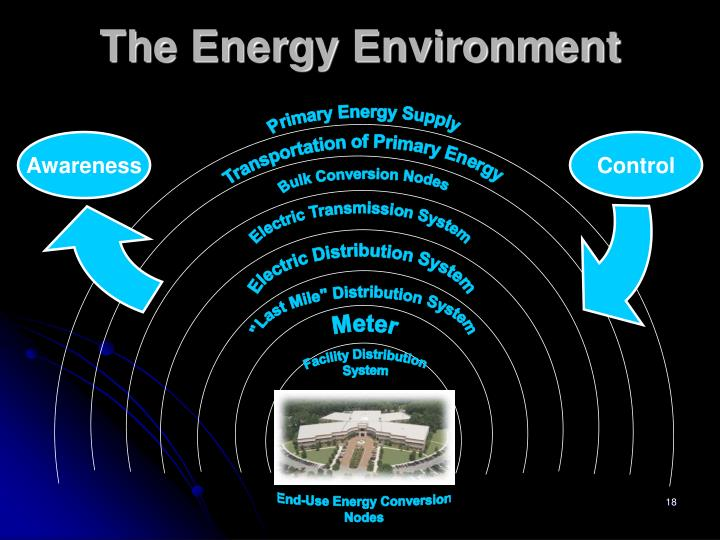 The Energy Environment