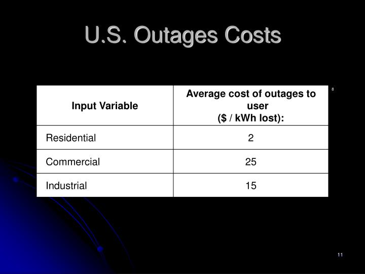 U.S. Outages Costs