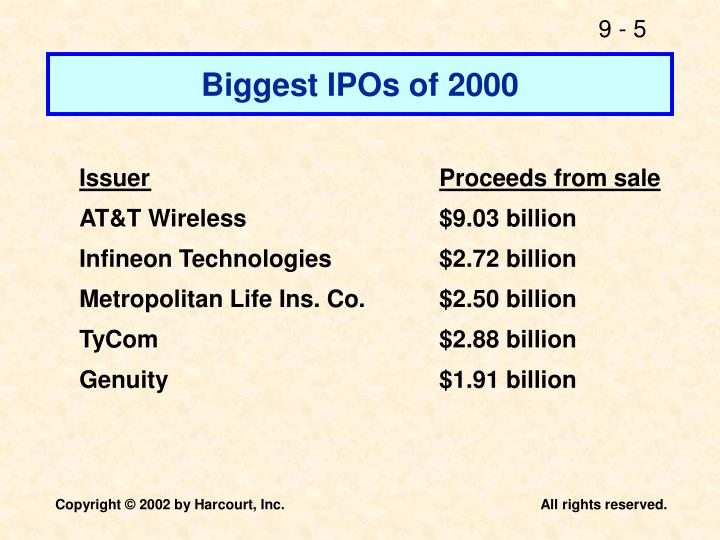 Biggest IPOs of 2000