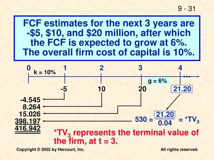FCF estimates for the next 3 years are
