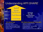 understanding apf share
