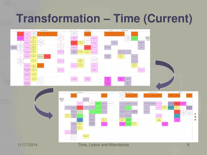 Transformation – Time (Current)