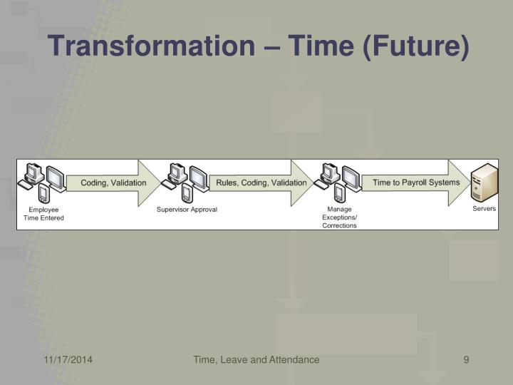 Transformation – Time (Future)