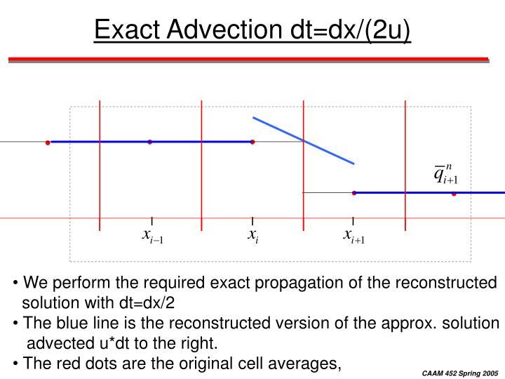 Exact Advection dt=dx/(2u)