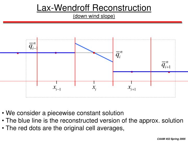 Lax-Wendroff Reconstruction