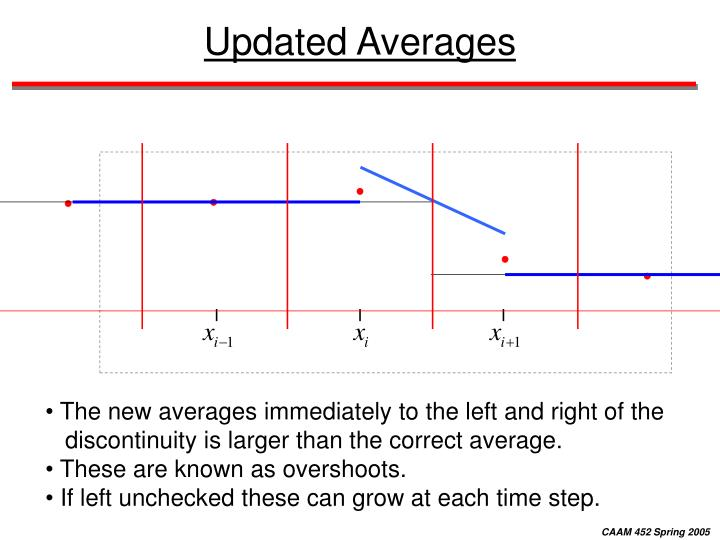Updated Averages