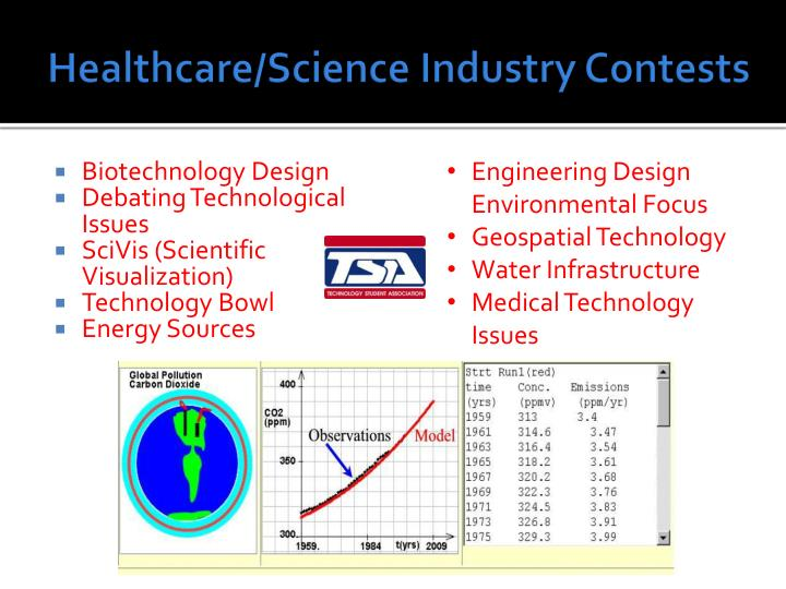 Healthcare/Science Industry Contests