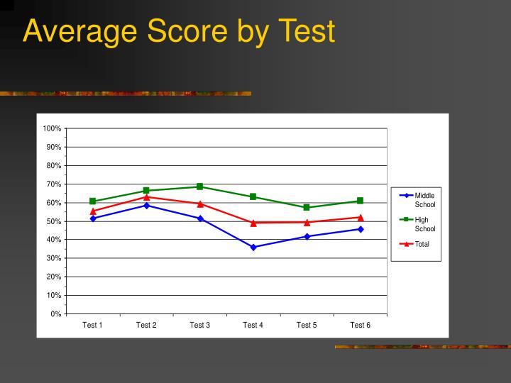 Average Score by Test
