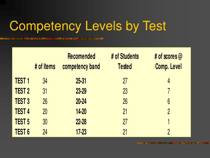 Competency Levels by Test