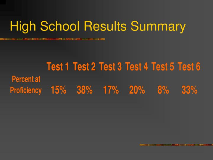 High School Results Summary