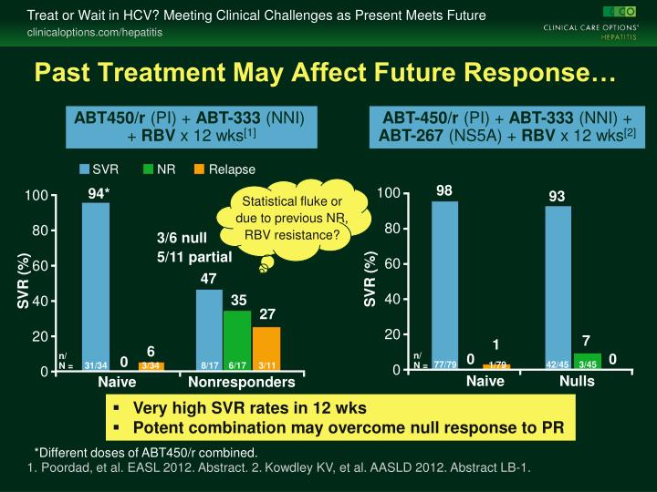 Past Treatment May Affect Future Response…