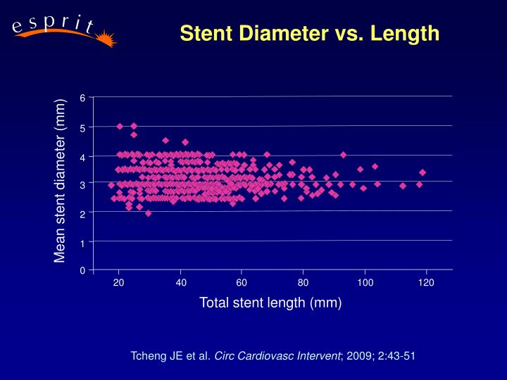 Mean stent diameter (mm)