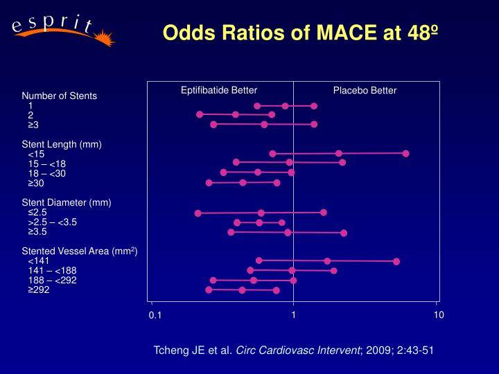 Odds Ratios of MACE at