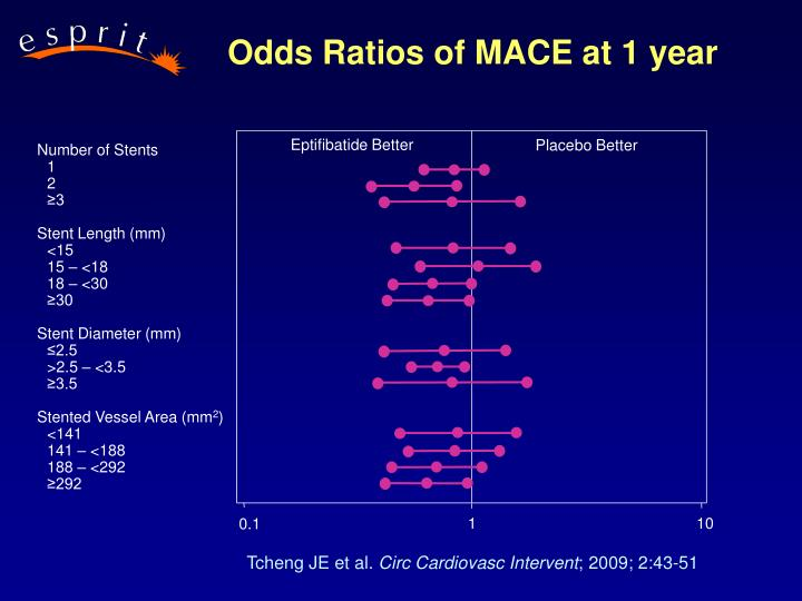 Odds Ratios of MACE at 1 year
