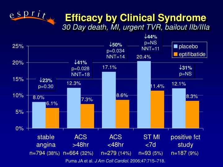 Efficacy by Clinical Syndrome