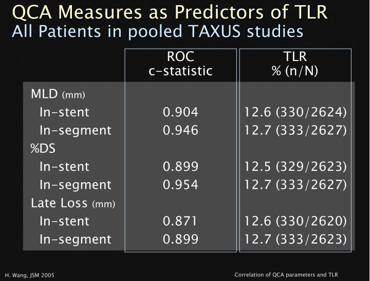 QCA Measures as Predictors of TLR