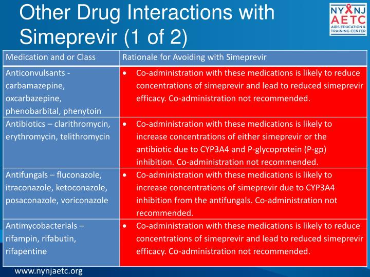Other Drug Interactions with
