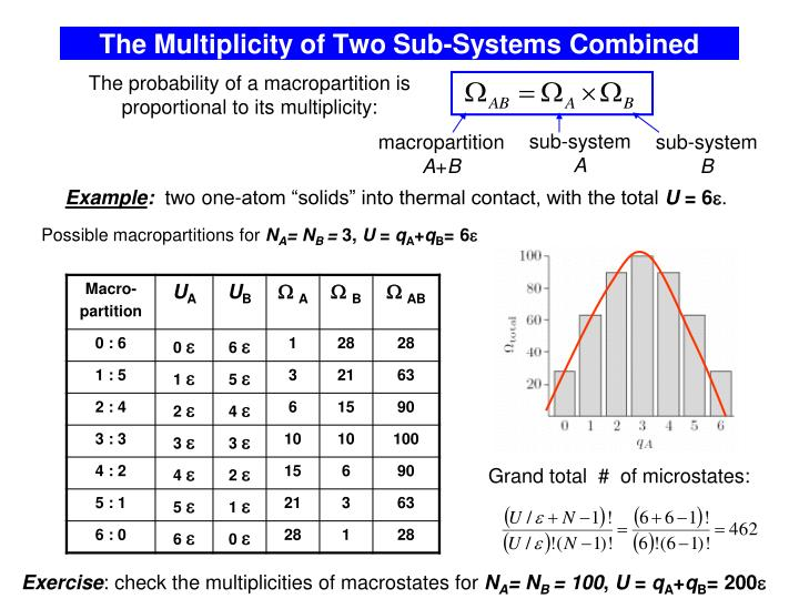 The Multiplicity of Two Sub-Systems Combined