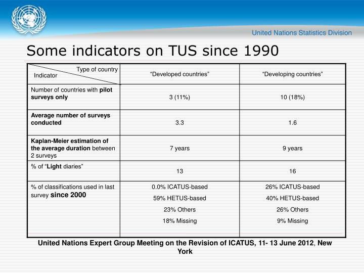 Some indicators on TUS since 1990