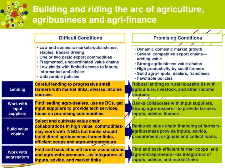 Building and riding the arc of agriculture, agribusiness and agri-finance