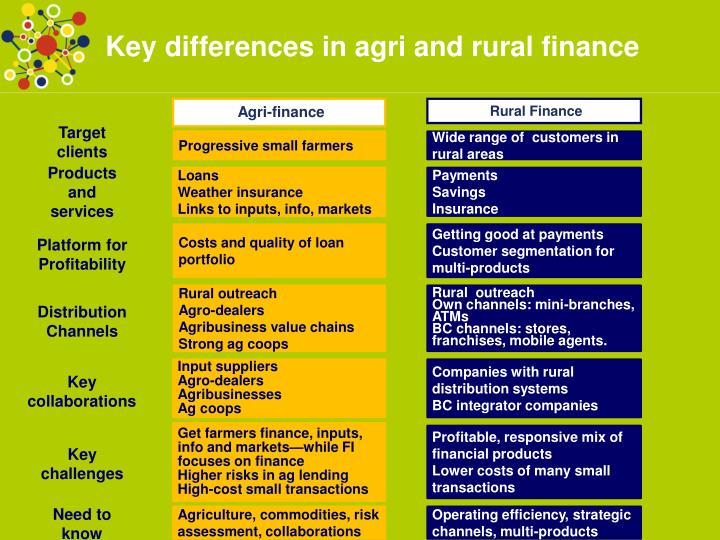 Key differences in agri and rural finance
