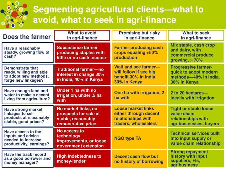 Segmenting agricultural clients—what to avoid, what to seek in agri-finance