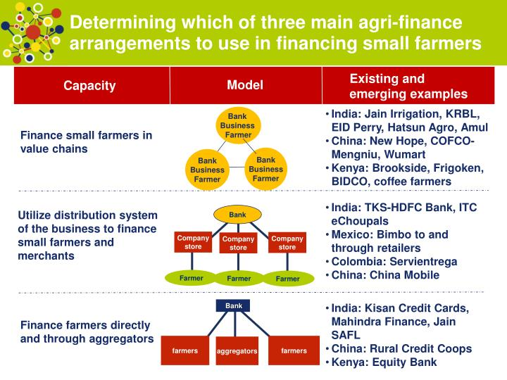 Determining which of three main agri-finance arrangements to use in financing small farmers