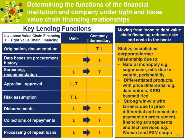Determining the functions of the financial institution and company under tight and loose value chain financing relationships