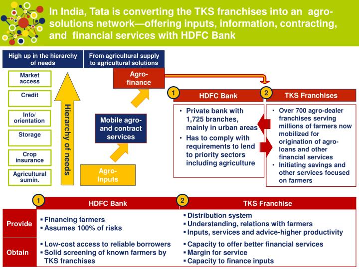 In India, Tata is converting the TKS franchises into an  agro-solutions network—offering inputs, information, contracting,  and  financial services with HDFC Bank