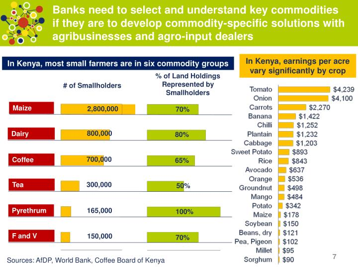 Banks need to select and understand key commodities