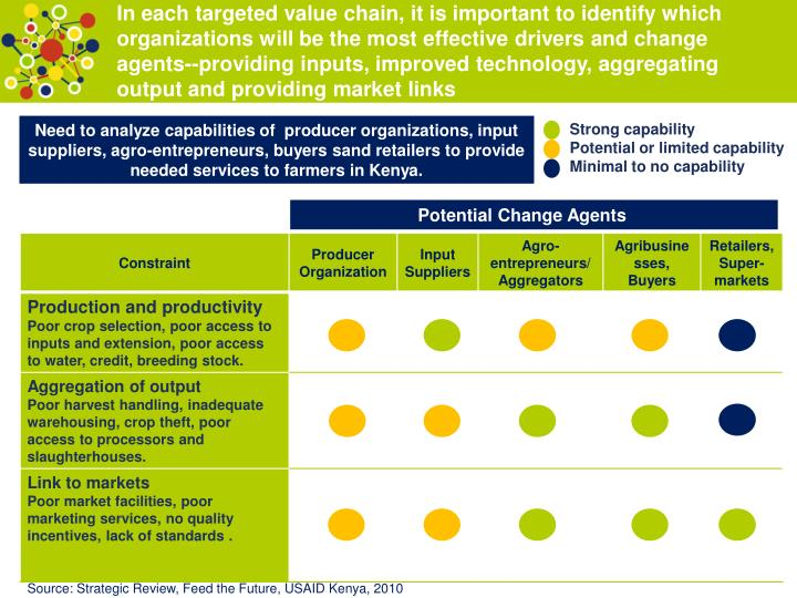In each targeted value chain, it is important to identify which organizations will be the most effective drivers and change agents--providing inputs, improved technology, aggregating output and providing market links