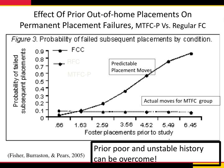 Effect Of Prior Out-of-home Placements On Permanent Placement Failures,