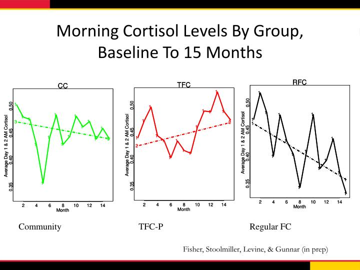 Morning Cortisol Levels By Group,