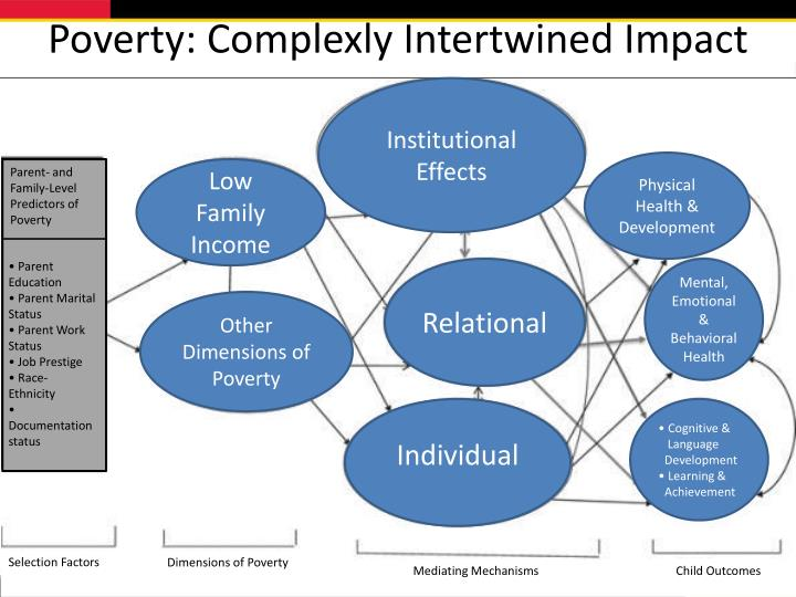 Poverty: Complexly Intertwined Impact