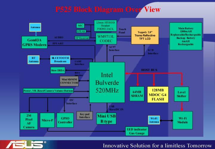 P525 Block Diagram Over View