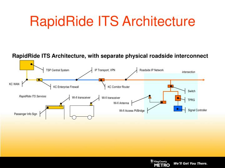 RapidRide ITS Architecture