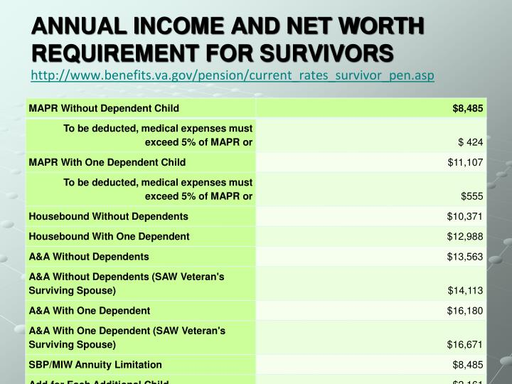 ANNUAL INCOME AND NET WORTH REQUIREMENT FOR SURVIVORS