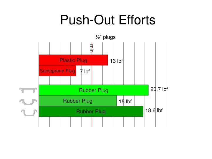 Push-Out Efforts